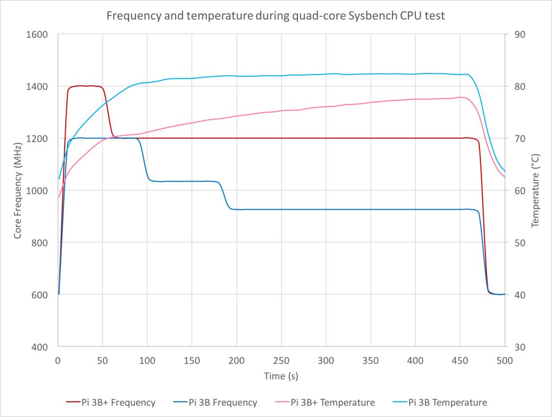 Prueba de temperatura